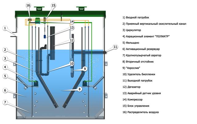 shema-bioreaktora